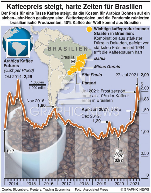 Brasilien Kaffeekrise infographic