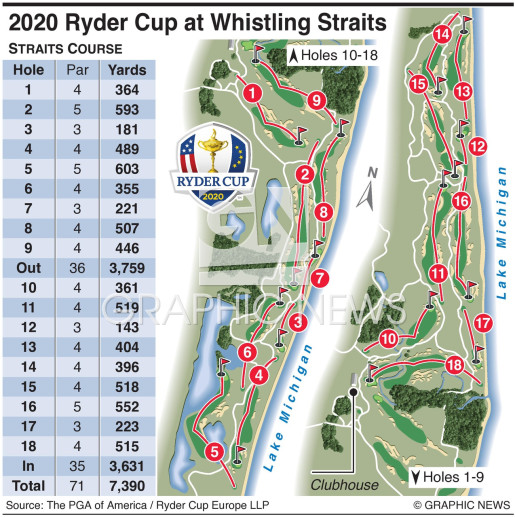 Ryder Cup course 2021 infographic