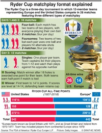 GOLF: Ryder Cup 2020 matchplay format infographic