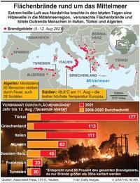 KATASTROPHEN: Flächenbrände rund um das Mittelmeerburning across Mediterranean infographic