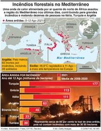 DESASTRES: Incêndios assolam o Mediterrâneo infographic