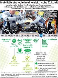 MOTOR: Fahrplan in eine elektrische Zukunft infographic