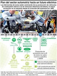 AUTOS: Hoja de ruta para un futuro eléctrico  infographic