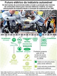 AUTOMÓVEIS: O futuro elétrico do automóvel infographic