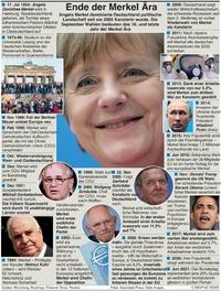 POLITIK: Das Ende der Merkel Ära infographic