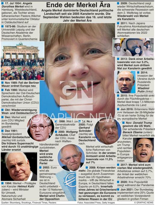 Das Ende der Merkel Ära infographic
