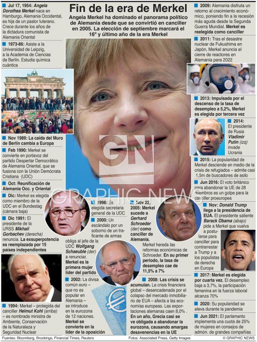 El fin de la era de Merkel infographic