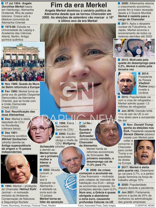 Fim da era Merkel infographic
