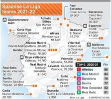 VOETBAL: Spaanse La Liga teams 2021-22 infographic