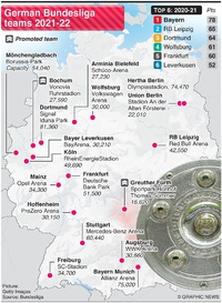 SOCCER: German Bundesliga teams 2021-22 infographic