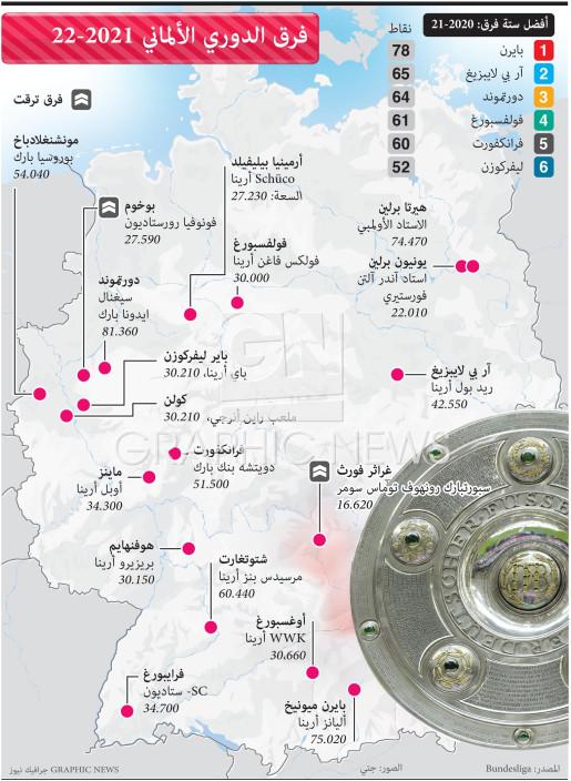 فرق الدوري الألماني 2021 - 2022 infographic