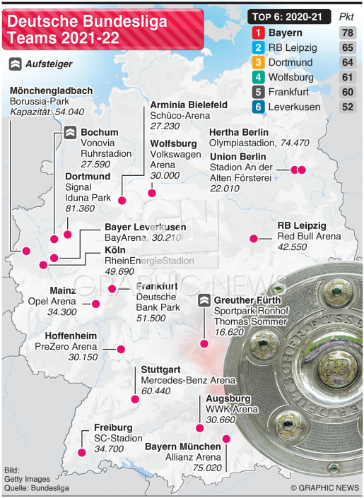 Deutsche Bundesliga Teams 2021-22 infographic