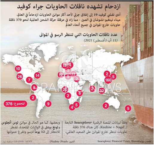 ازدحام تشهده ناقلات الحاويات جراء كوفيد infographic