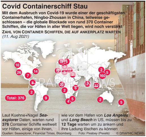 Covid verursacht Containerschiff Stau infographic