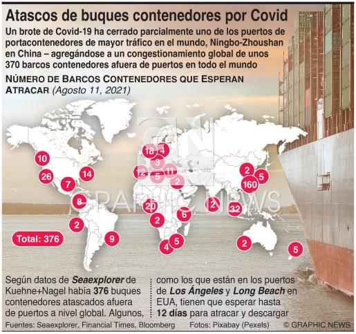 Atasco de portacontenedores por Covid infographic