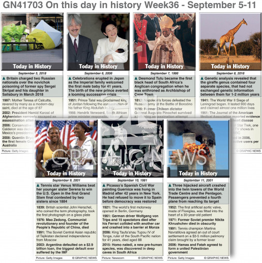 On this day September 5-11, 2021 (week 36) infographic