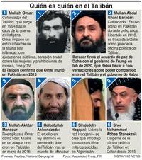 MILITARES: Datos sobre el Talibán infographic