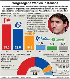 POLITIK: Kanada Wahl - Umfrage infographic