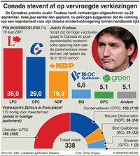 POLITIEK: Canada verkiezingspeiling infographic
