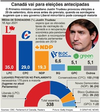 POLÍTICA: Sondagem eleitoral no Canadá infographic