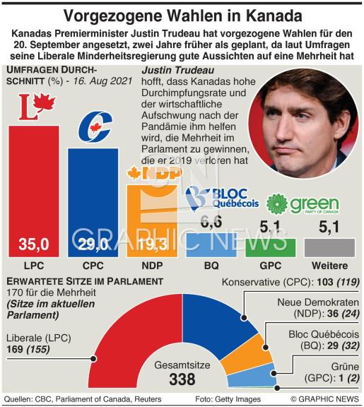 Kanada Wahl - Umfrage infographic