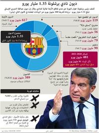كرة قدم: ديون نادي برشلونة 1.35 مليار يورو infographic