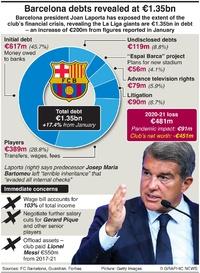 SOCCER: Barcelona's spiralling €1.35bn debt crisis infographic