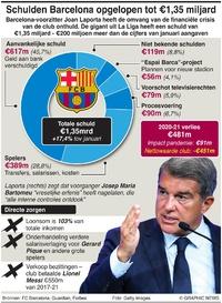 VOETBAL: Barcelona's oplopende schuldencrisis van €1,35mrd infographic