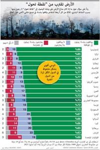 """مناخ: الأرض تقترب من """"نقطة تحول"""" infographic"""