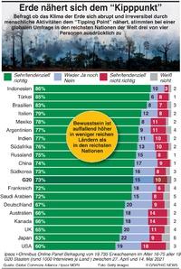 KLIMA: Weltweite Umfrage zur Krise des Planeten infographic