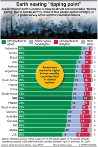 CLIMATE: Global survey on planet crisis infographic