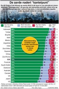 KLIMAAT: Mondiale peiling over planeetcrisis infographic