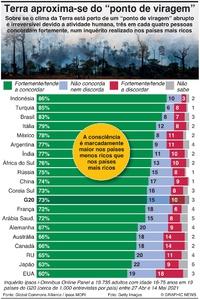 CLIMA: Inquérito global à crise no planeta infographic