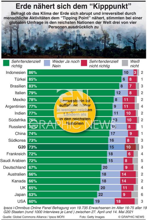Weltweite Umfrage zur Krise des Planeten infographic