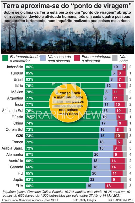 Inquérito global à crise no planeta infographic