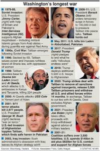 MILITARY: America's longest war infographic