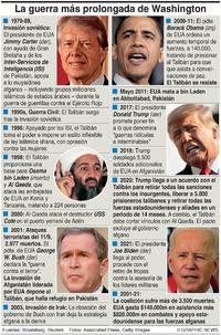 EJÉRCITOS: La guerra más prolongada de Estados Unidos infographic