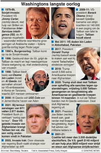MILITARY: Amerika's langste oorlog infographic