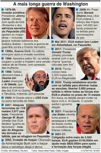 DEFESA: A mais longa guerra dos EUA infographic