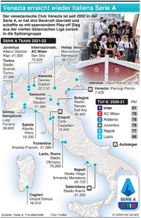 FUSSBALL: Italiens Serie A Teams 2021-22 infographic