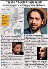 MILITÄR: Ahmad Massoud factbox infographic