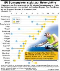 UMWELT: Anteil Solarstrom in der EU steigt auf Rekordhöhe infographic