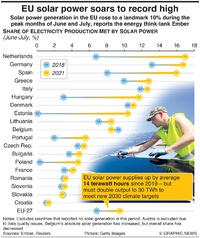 ENVIRONMENT: EU solar power soars to record high infographic