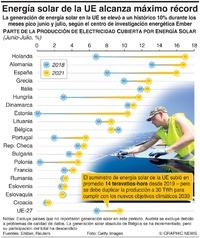 AMBIENTE: Energía solar de la UE alcanza máximo récord infographic