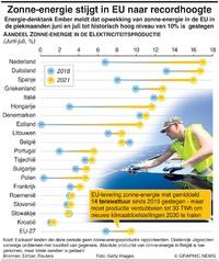 MILIEU: Zonne-energie EU stijgt naar recordhoogte infographic