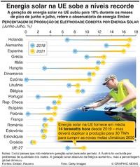 AMBIENTE: Energia solar na UE sobe a níveis recorde infographic