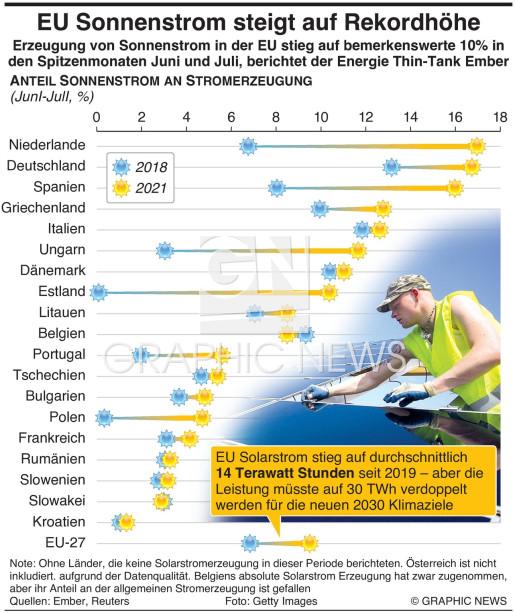 Anteil Solarstrom in der EU steigt auf Rekordhöhe infographic