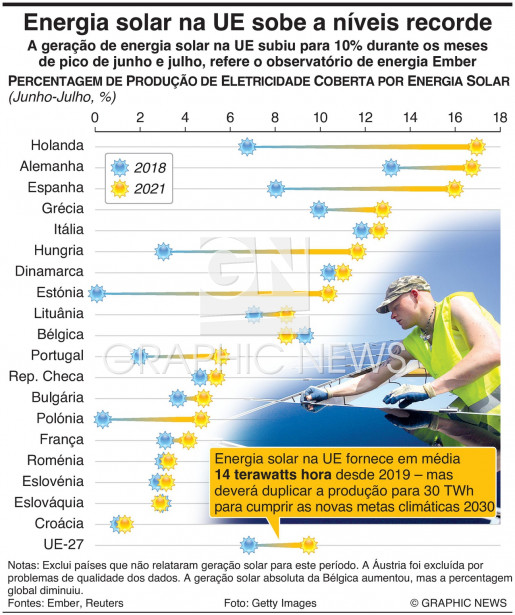 Energia solar na UE sobe a níveis recorde infographic