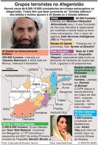DEFESA: Grupos terroristas afegãos infographic