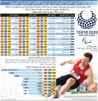 طوكيو 2020: أبرز الدول الفائزة بالميداليات في دورة الألعاب البارالمبية الصيفية infographic